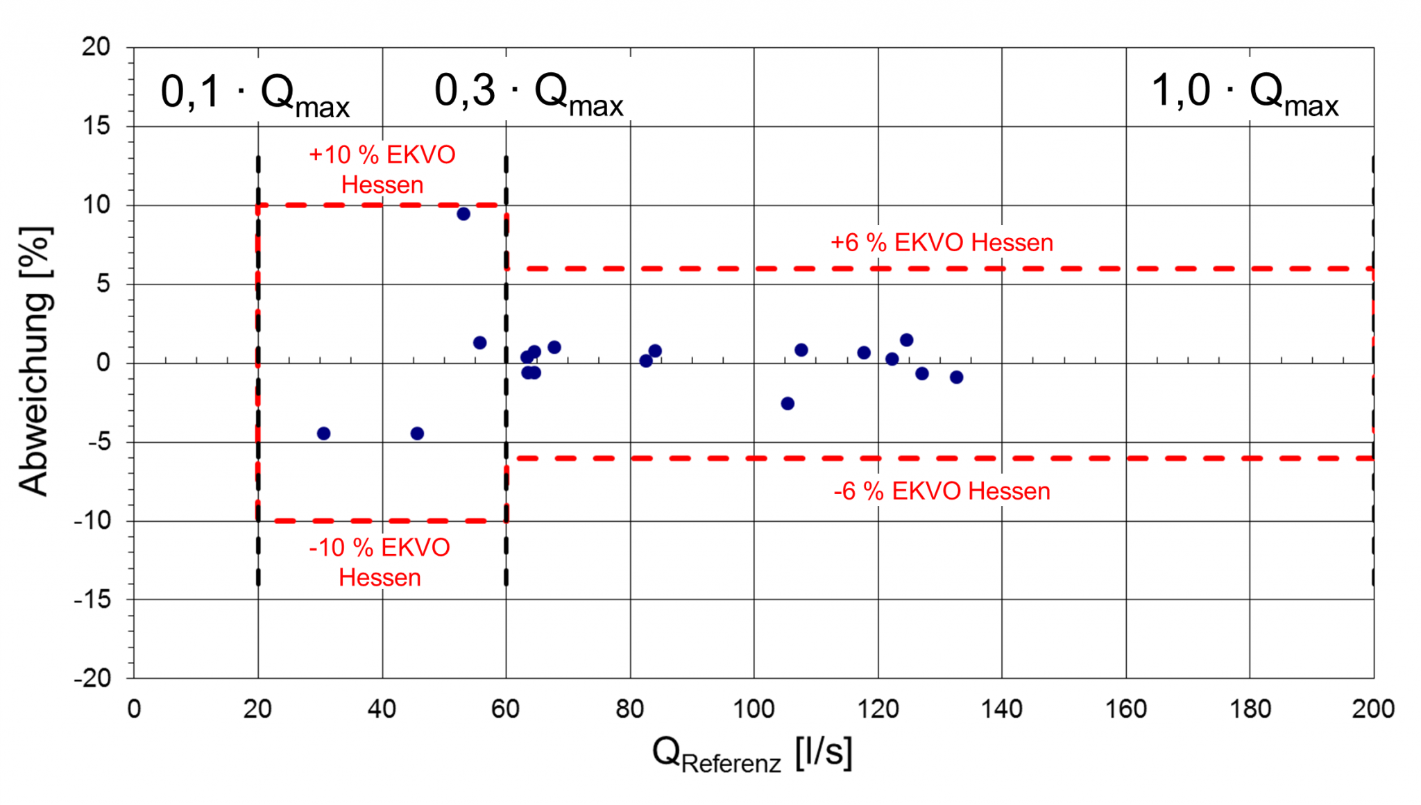 EKVO-Fehlergrenzen