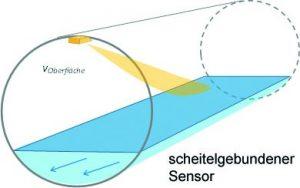 scheitel-sensor
