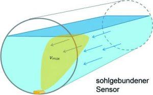 sohlgebundener-Sensor