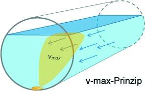 vmax-grafik